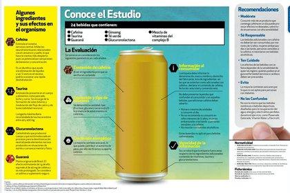 Las bebidas energéticas se caracterizan por hacer sentir despierto, potenciar las sensaciones de bienestar y concentración (Foto: Procuraduría Federal del Consumidor)
