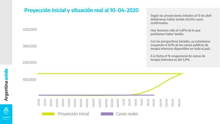 Según las proyecciones iniciales del Gobierno, al 10 de abril Argentina debería haber tenido 45.044 casos confirmados por COVID-19 (Presidencia)