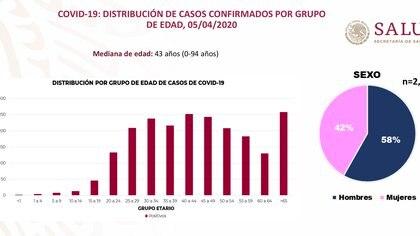 Casos confirmados por sexo y edad. Foto: Gobierno de México-reporte técnico diario