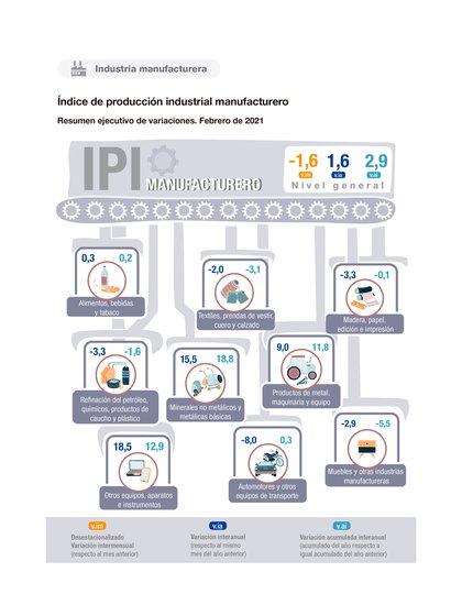 Índice de producción industrial manufacturero