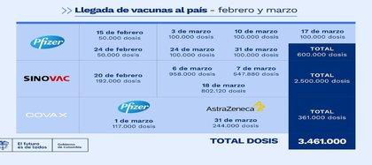 Aportado por DAPRE, el calendario muestra la llegada de los siguientes lotes del biológico a Colombia