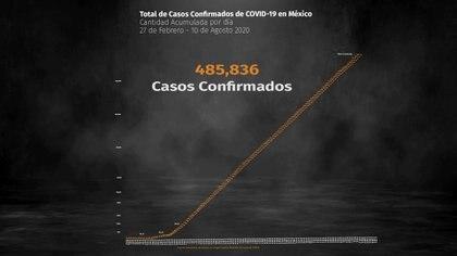 Coronavirus en México: se acumulan 53,003 muertes y 485,836 contagios confirmados (Foto: Steve Allen)