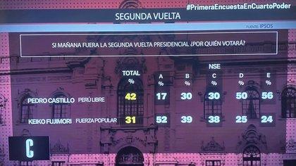 La división por nivel socioeconómico. Pedro Castillo tiene su mayor respaldo entre aquellos de menores ingresos, mientras que Fujimori es fuertemente respaldada por el sector más pudiente
