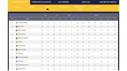 Tabla de descenso del fútbol profesional colombiano antes de arrancar el primer semestre de la temporada 2021. Sin Cúcuta Deportivo en la tabla, Jaguares de Córdoba y Boyacá Chicó pierden de momento la categoría en la liga de primera división nacional / (Dimayor).