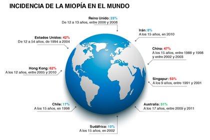 (Fuente: Instituto Internacional para la Miopía, IMI)