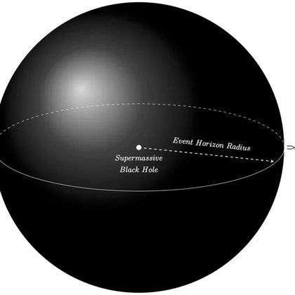 Una persona que cayera en un agujero negro supermasivo probablemente sobreviviría. (Leo y Shanshan Rodríguez / CC BY-ND)