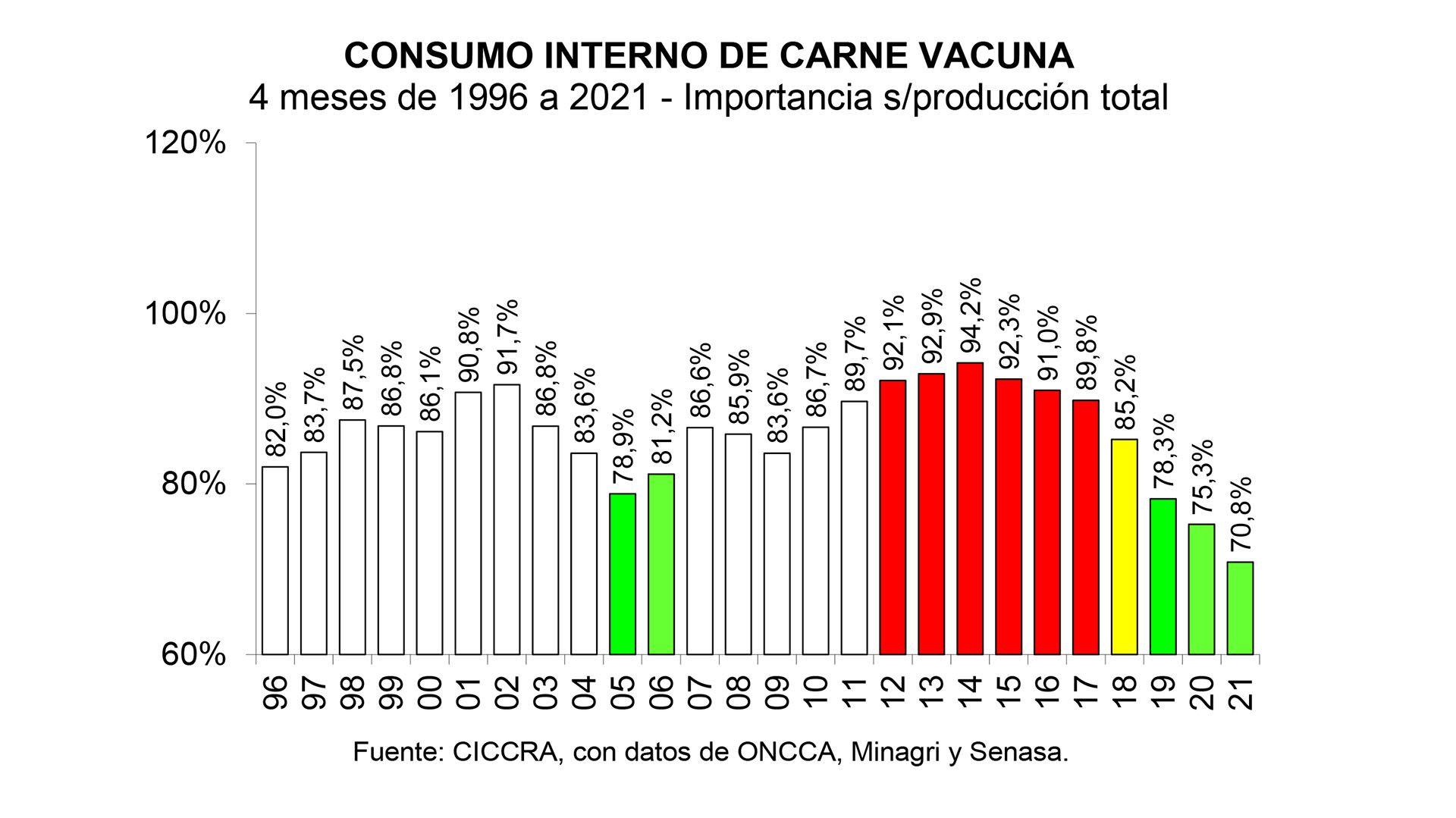 ciccra - exportaciones - consumo