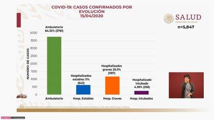 La mayoría de los casos postivos a COVID-19 son ambulatorios hasta ahora (Foto: SSa)