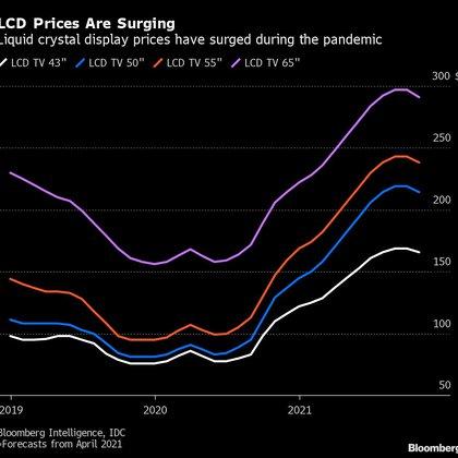 El aumento de los precios de las pantallas LCD durante la pandemia