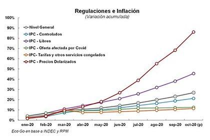 La divergencia entre las diferentes mediciones de precios, medida por el estudio Eco Go