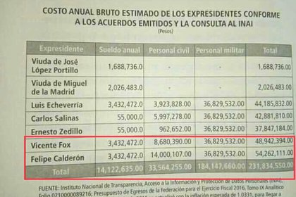 Estos son los costos que significan para el presupuesto la manutención de los 5 ex presidentes vivos