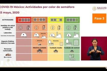 """""""El semáforo es un instrumento tanto del monitoreo del riesgo como de las acciones que resultan a raíz del nivel de riesgo en el que se encuentre uno"""", dijo López-Gatell (Foto: SSa)"""
