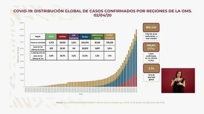 Distribución global de casos de confirmados de coronavirus por regiones de la Organización Mundial de la Salud (Foto: SSA)