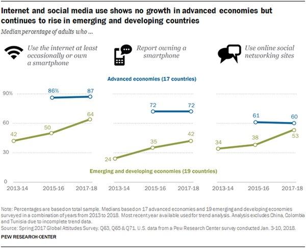 En azul, las economías avanzadas; en verde, las emergentes y en desarrollo: la conectividad aumentó, la posesión de celulares se mantuvo o aumentó y el uso de lasredes sociales mostró una progresión inversa. (Pew Research Center)