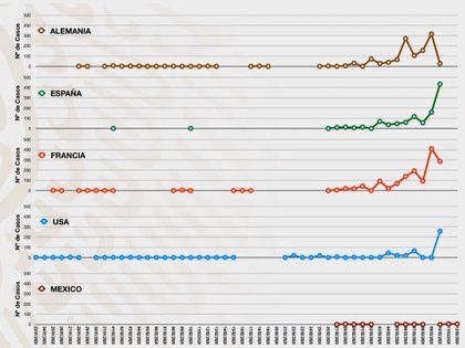 La curva de contagio de otros países