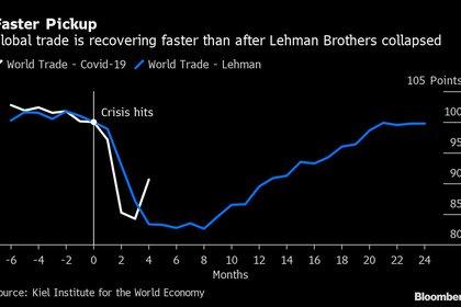 La comparación entre la recuperación post-Covid (en blanco) y post-Lehman Brothers