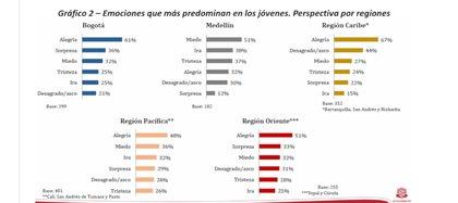 Medellín es la ciudad donde más predomina el miedo entre los jóvenes. Gráfico elaborado por la Universidad del Rosario.