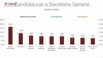 Citlalli Hernández será la secretaria General de Morena al quedar por encima de sus 8 competidoras (Foto: Twitter/INEMexico)