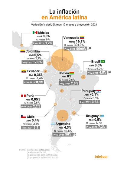 La inflación de abril en América latina Infografía: Marcelo Regalado