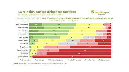 Las apreciaciones del campo sobre los dirigentes políticos