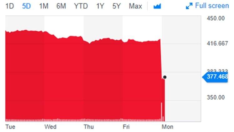 Las acciones de The Boeing Company caían hasta un 12% en la apertura del mercado este lunes. (Yahoo Finance)