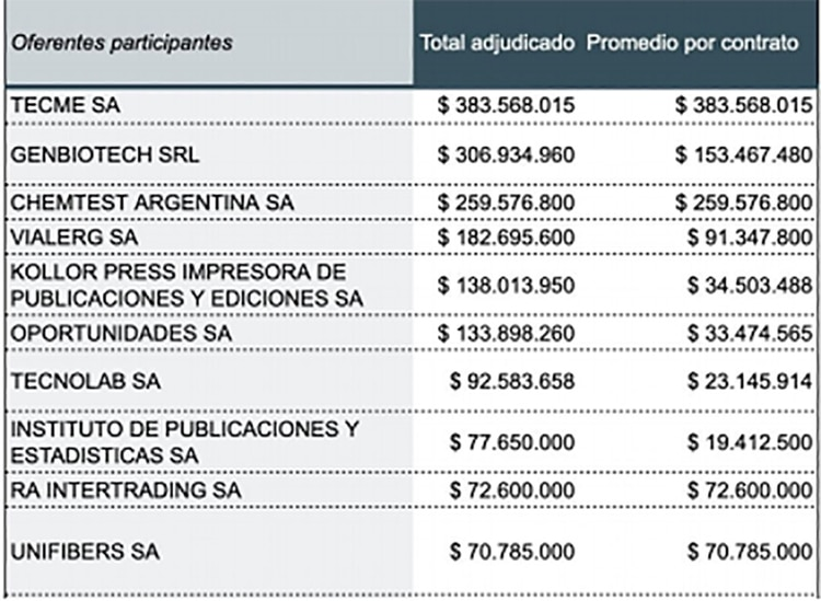 Las principales empresas que resultaron adjudicadas en las compras por la emergencia de Covid-19. (Fuente: Poder Ciudadano)