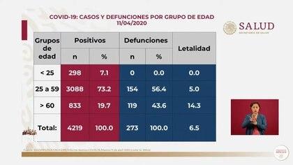 Casos y defunciones por grupo de edad por coronavirus en México (Fuente: SSa)