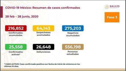 Datos actualizados de la Secretaría de Salud al 28 de junio (Foto: SSa)