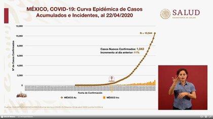 Así han crecido los casos acumulados de COVID-19 (Foto: SSa)