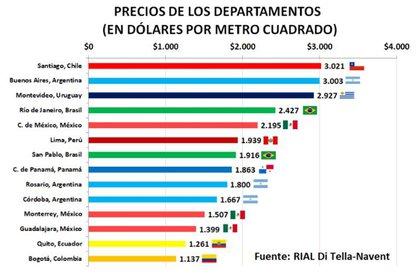 El precio de las propiedades en las principales ciudades de la región medido por la UTDT
