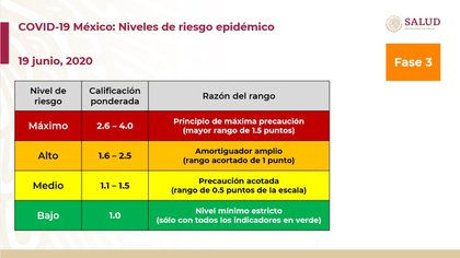Nivel de riesgo epidémico (Foto: SSA)
