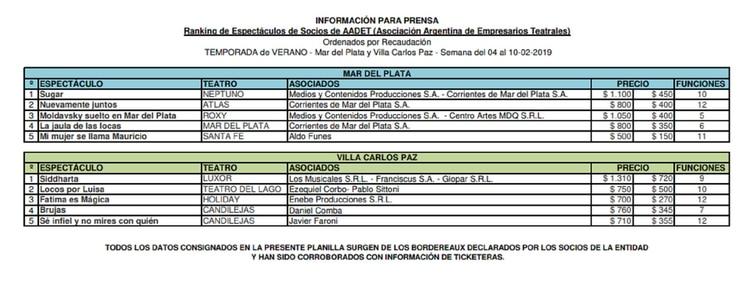 Cifras oficiales de Mar del Plata y Carlos Paz