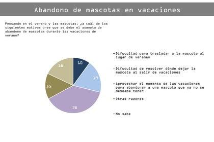 CECAITRA realizó un sondeo en más de 1.800 hogares de la Ciudad Autónoma de Buenos Aires y el Gran Buenos Aires