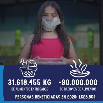 La cantidad de alimentos distribuidos por la Red BdA y las personas beneficiadas