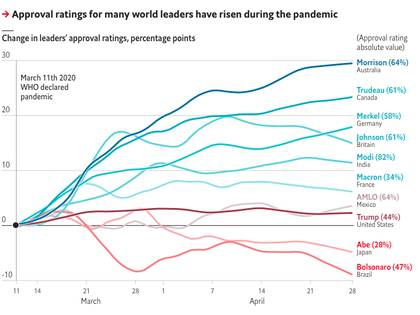Gráfico publicado en el artículo de The Economist