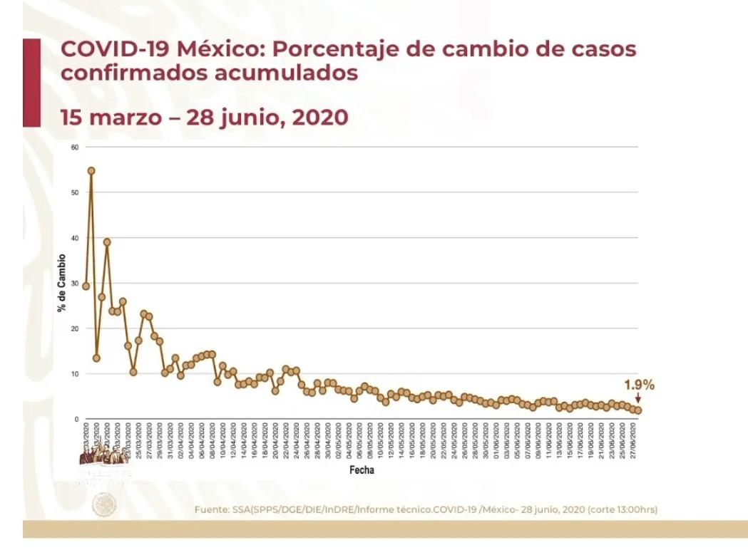 Porcentaje de cambio de casos confirmados acumulados 29 de junio Foto: SSa