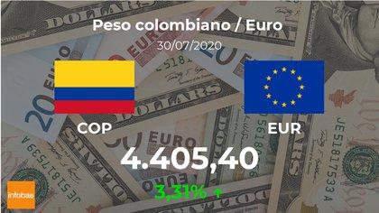 En alza sus principales variantes — Cotización del dólar