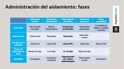 La administración de las fases, mostrada por el Presidente