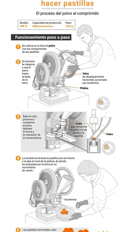 La maquina para hacer pastillas