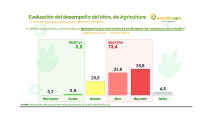 Críticas al rol de Luis Basterra como Ministro de Agricultura