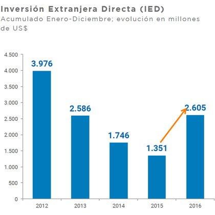 El ritmo parcial de la IED, Secretaría de la Transformación Productiva