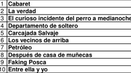 Ranking teatral, ordenado por recaudación, semana del 19 al 24 de noviembre en la ciudad de Buenos Aires (Fuente: A.A.D.E.T.)