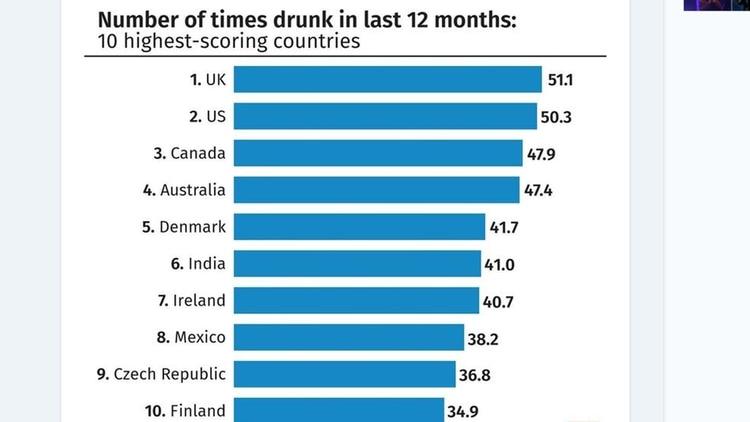 Países con mayor cantidad de personas que se excedieron enalcohol en el último año