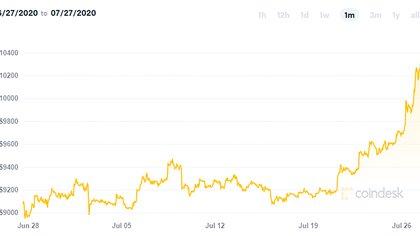 La evolución del precio en la última semana