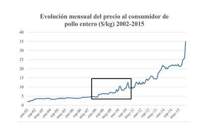 """La investigación de Mariana Jaldo muestra cómo el precio del pollo se disparó luego de la disolución de la Oncca, de la que recibía fuertes """"compensaciones"""". Luego vino el boom de las ventas a Venezuela."""