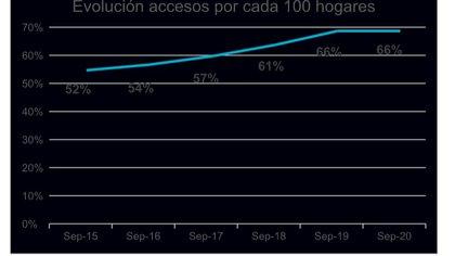 La evolución de la penetración de internet fijo en los hogares en los últimos años