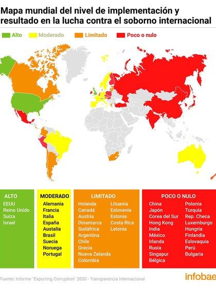 """Informe 2020 """"Exportando Corrupción""""  de Transparencia Internacional, sobre el cumplimiento de normas contra el pago de sobornos en el extranjero."""