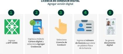 El gobierno de la CDMX abrió esta modalidad en línea para que las personas puedan tramitar este servicio en línea. (Foto: Archivo)