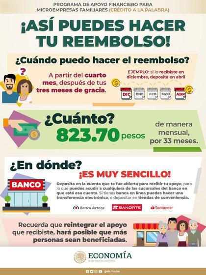 Estos son los pasos para realizar el reembolso de los créditos a la palabra (Foto: Twitter@SE_mx)