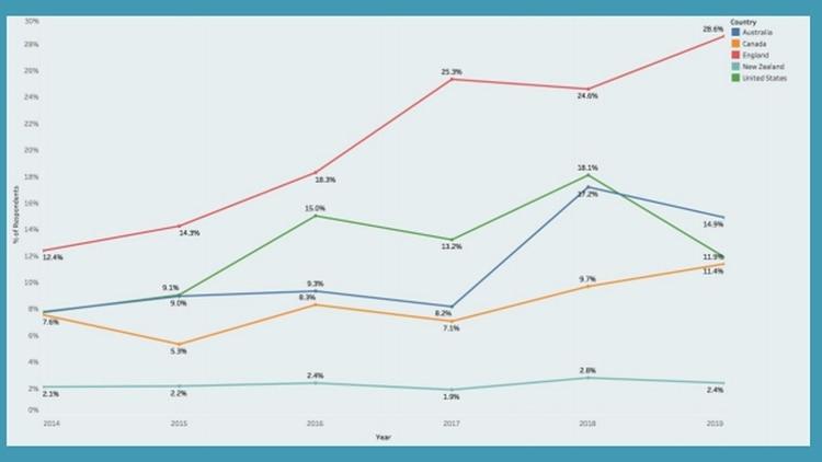 Países con mayor procedencia ilegal de drogas en 2018/2019